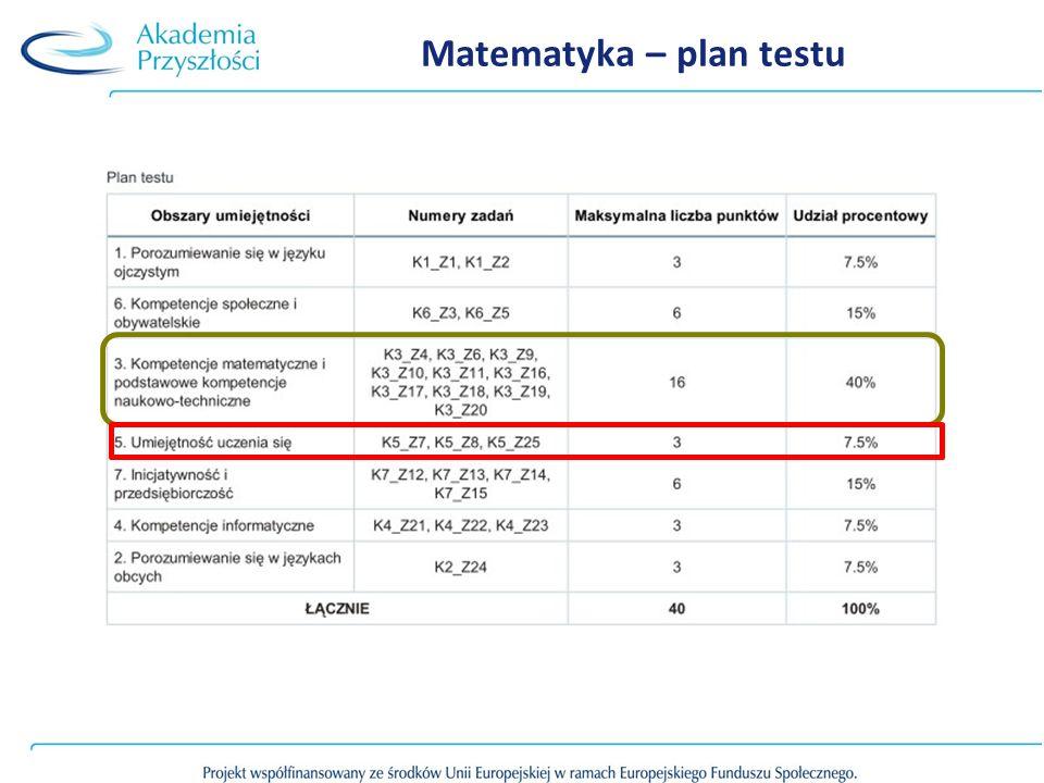 Matematyka – plan testu