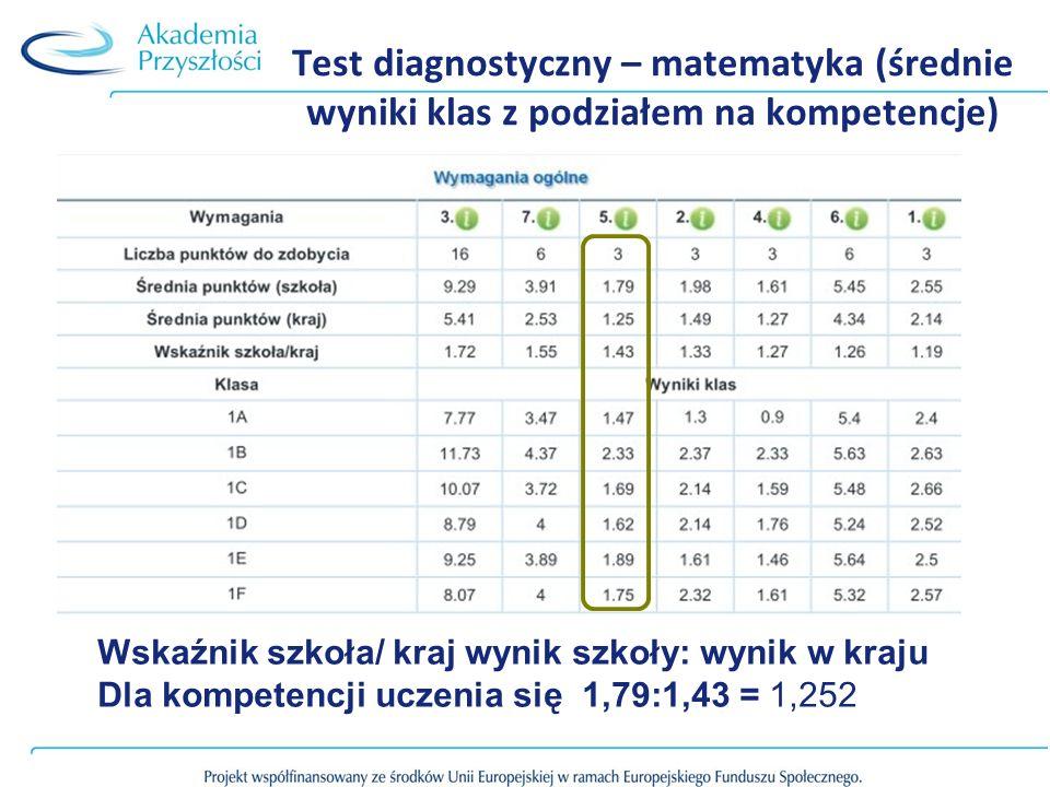 Test diagnostyczny – matematyka (średnie wyniki klas z podziałem na kompetencje)