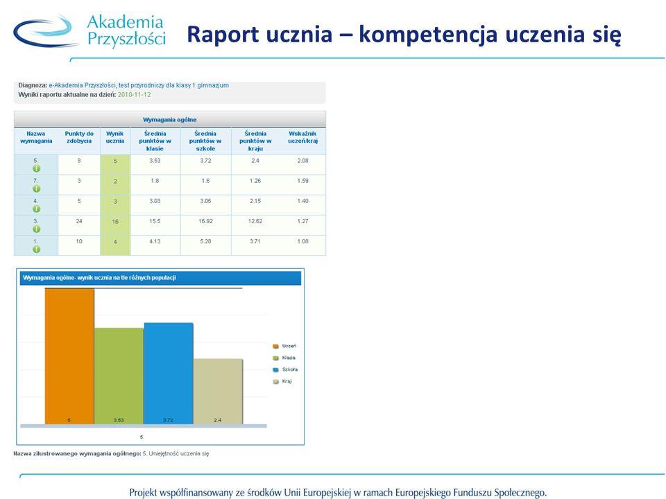 Raport ucznia – kompetencja uczenia się