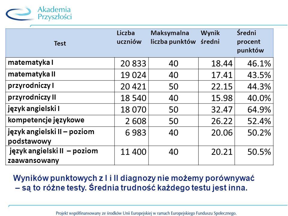 Test Liczba uczniów. Maksymalna liczba punktów. Wynik średni. Średni procent punktów. matematyka I.