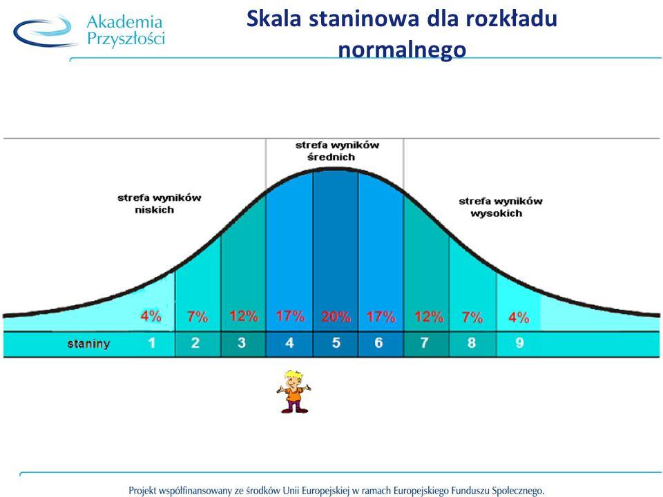 Skala staninowa dla rozkładu normalnego
