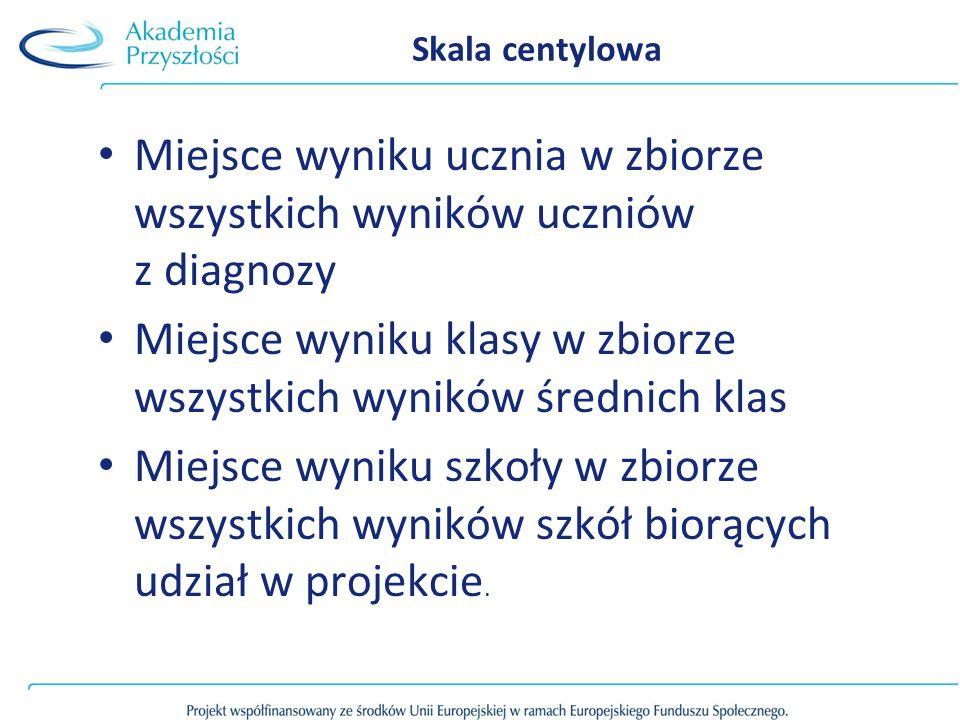 Miejsce wyniku ucznia w zbiorze wszystkich wyników uczniów z diagnozy