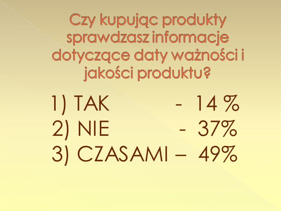 2) NIE - 37% 3) CZASAMI – 49% 1) TAK - 14 %
