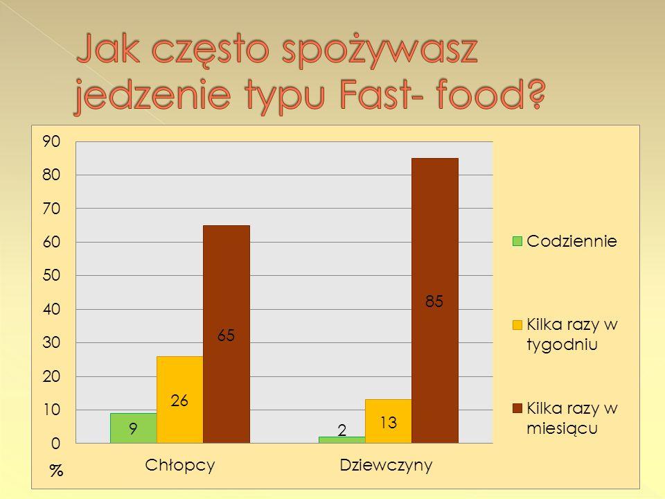 Jak często spożywasz jedzenie typu Fast- food
