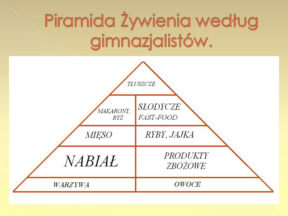 Piramida Żywienia według gimnazjalistów.