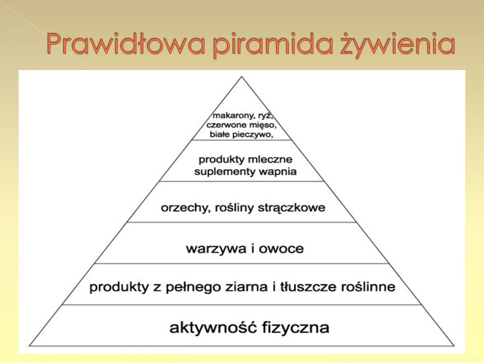 Prawidłowa piramida żywienia