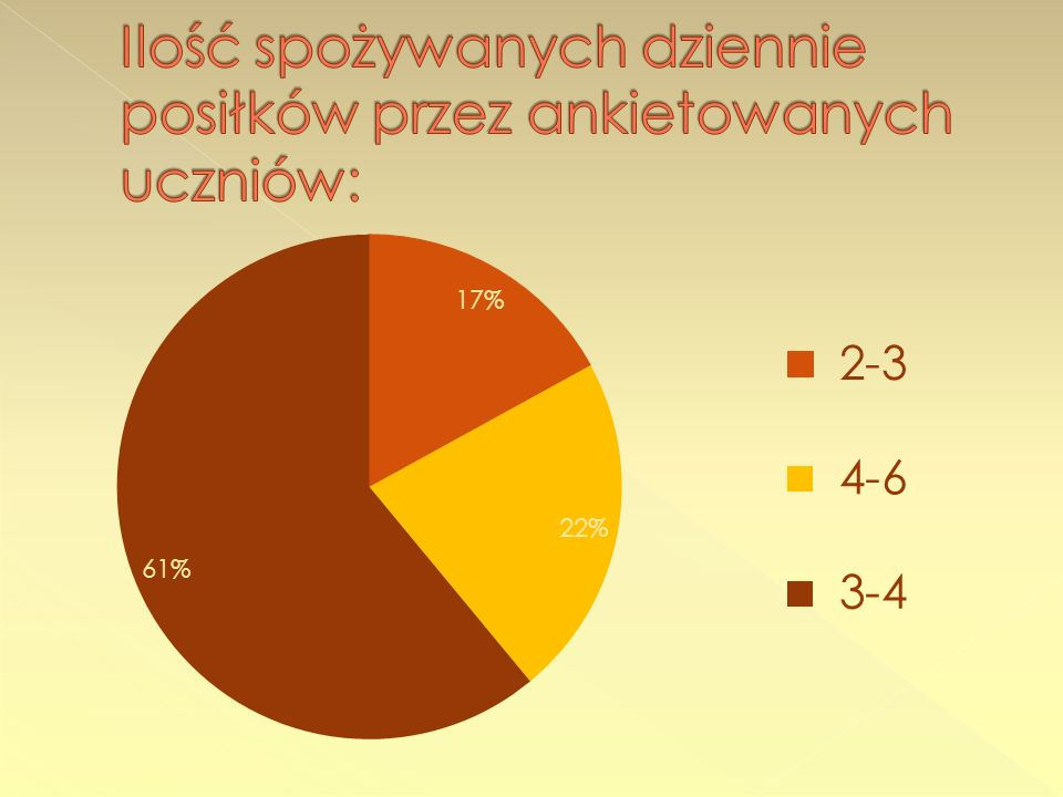 Ilość spożywanych dziennie posiłków przez ankietowanych uczniów: