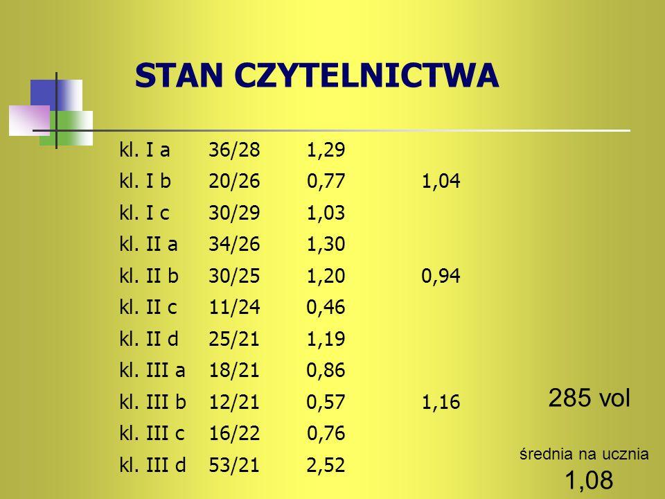 Stan czytelnictwa 285 vol 1,08 kl. I a 36/28 1,29 kl. I b 20/26 0,77