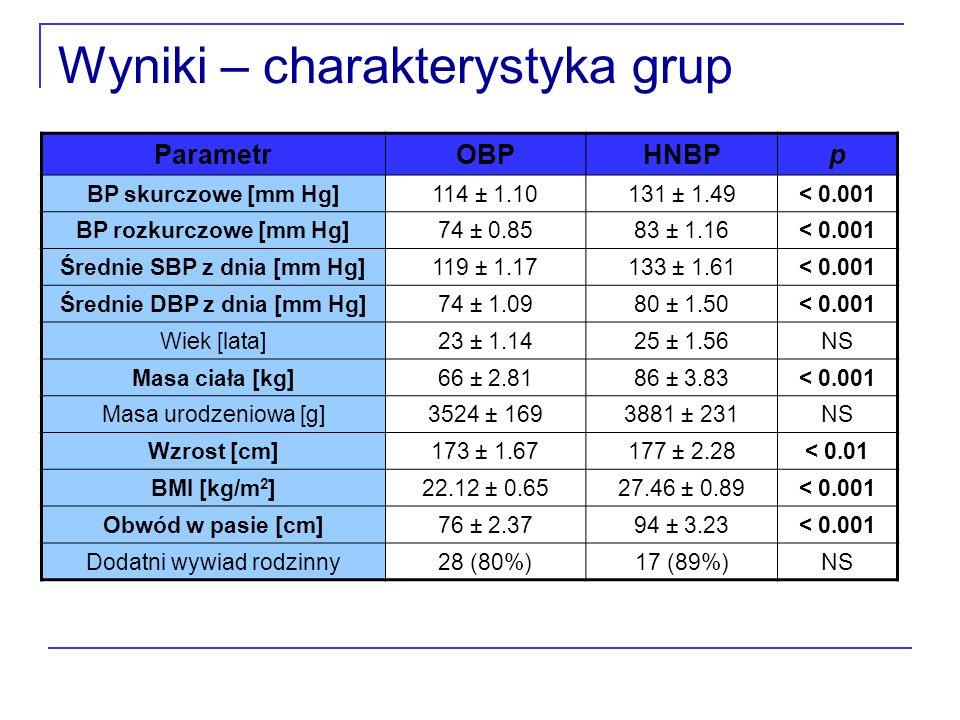 Wyniki – charakterystyka grup