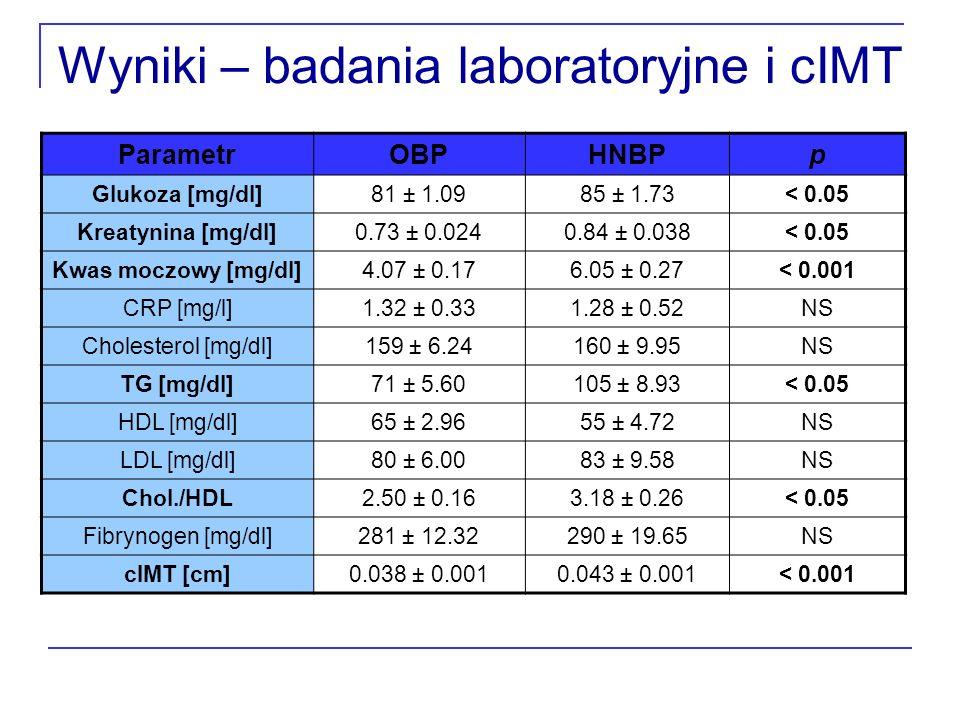 Wyniki – badania laboratoryjne i cIMT