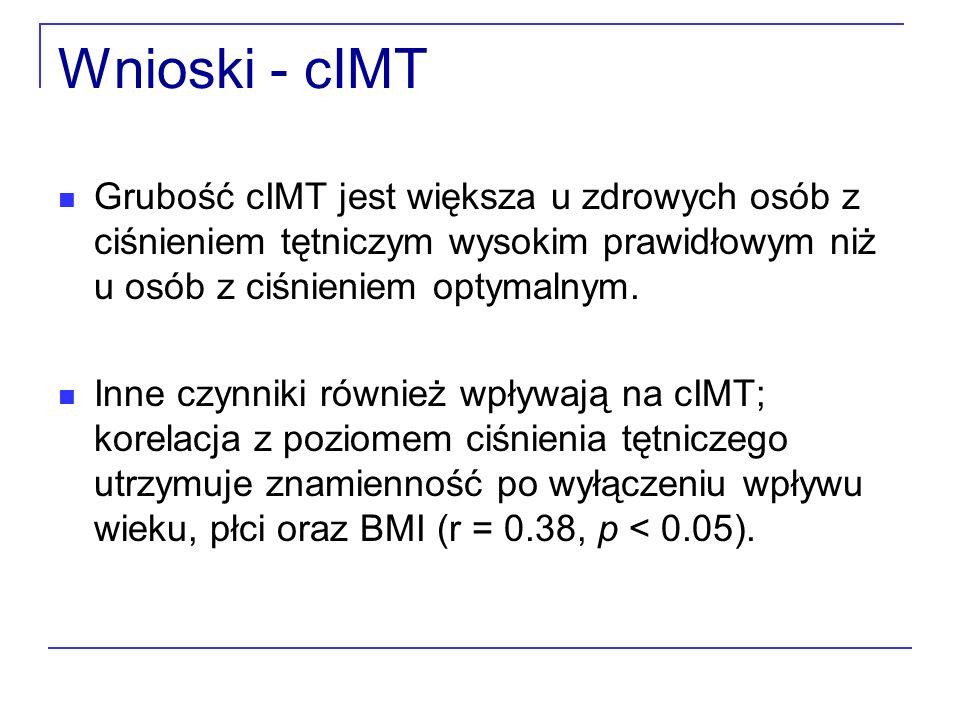 Wnioski - cIMT Grubość cIMT jest większa u zdrowych osób z ciśnieniem tętniczym wysokim prawidłowym niż u osób z ciśnieniem optymalnym.