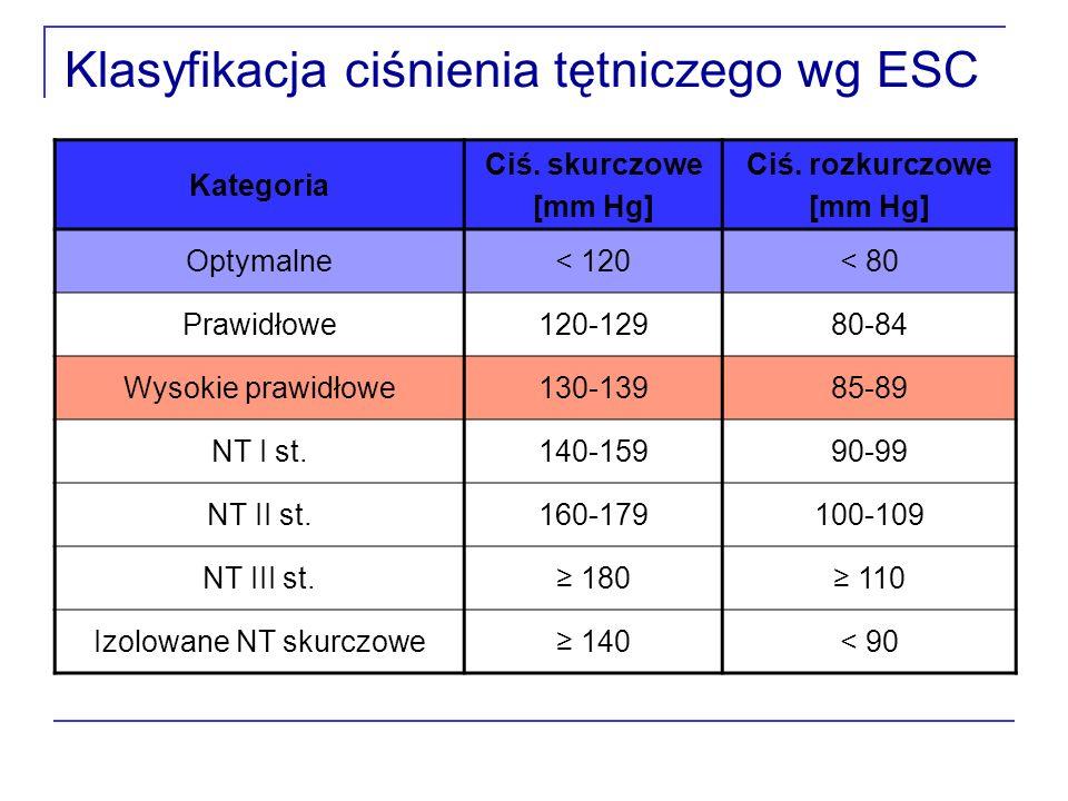 Klasyfikacja ciśnienia tętniczego wg ESC