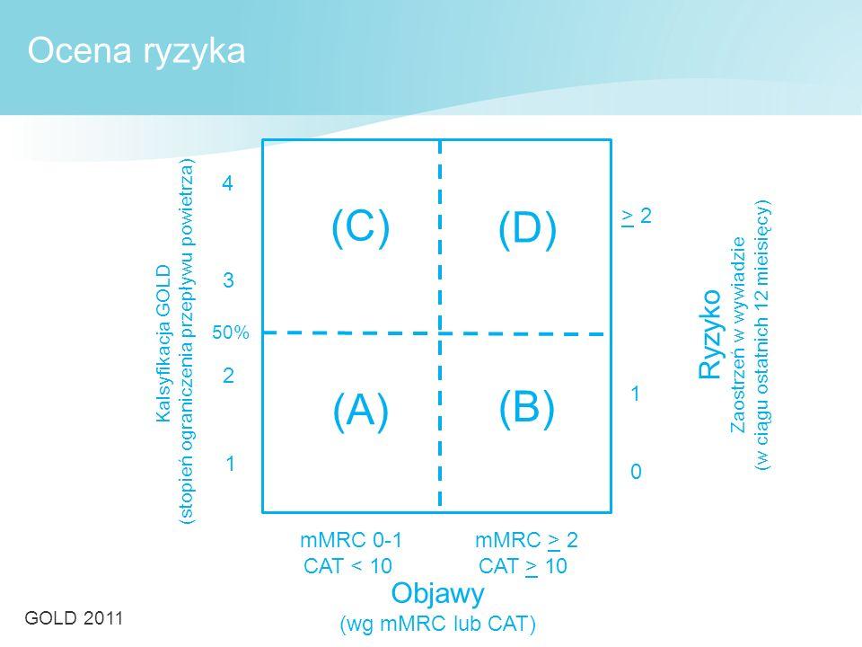 (C) (D) (B) (A) Ocena ryzyka Ryzyko Objawy 4 > 2 3 2 1 1 mMRC 0-1