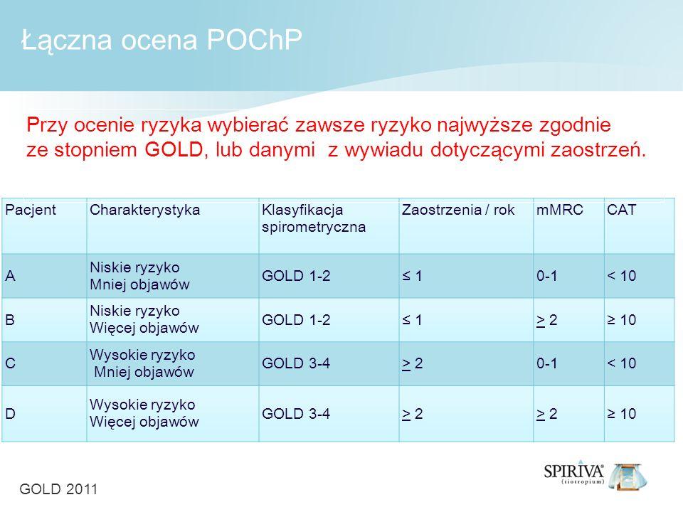 Łączna ocena POChP Przy ocenie ryzyka wybierać zawsze ryzyko najwyższe zgodnie. ze stopniem GOLD, lub danymi z wywiadu dotyczącymi zaostrzeń.