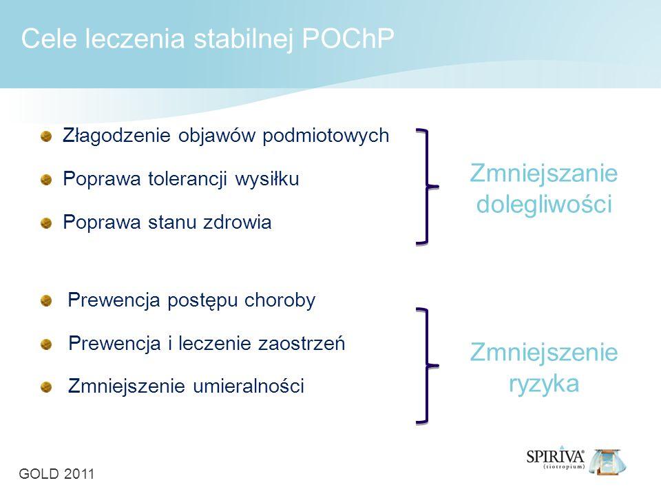 Cele leczenia stabilnej POChP