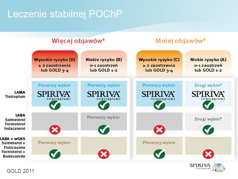 Leczenie stabilnej POChP