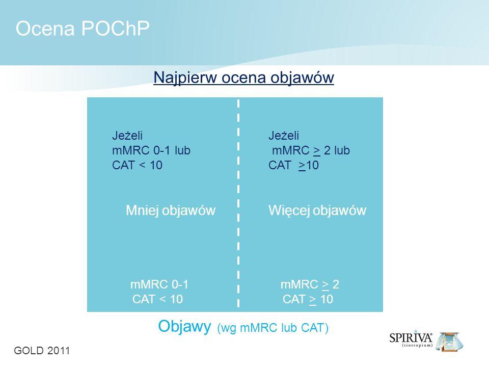 Ocena POChP Najpierw ocena objawów Objawy (wg mMRC lub CAT)