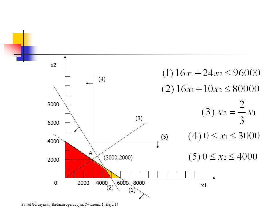 x2 (4) 8000 (3) 6000 (5) 4000 A (3000,2000) 2000 2000 4000 6000 8000 x1 (2) (1)