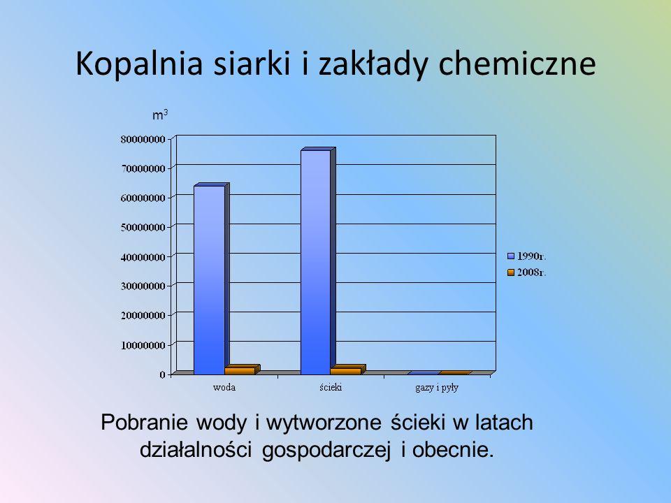 Kopalnia siarki i zakłady chemiczne