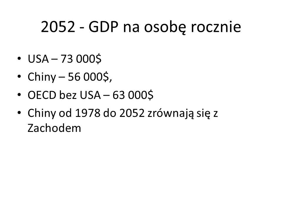 2052 - GDP na osobę rocznie USA – 73 000$ Chiny – 56 000$,