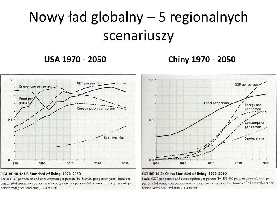 Nowy ład globalny – 5 regionalnych scenariuszy