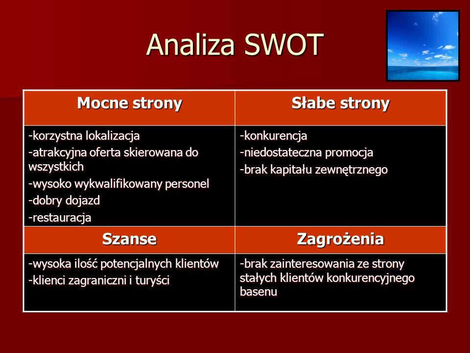 Analiza SWOT Mocne strony Słabe strony Szanse Zagrożenia