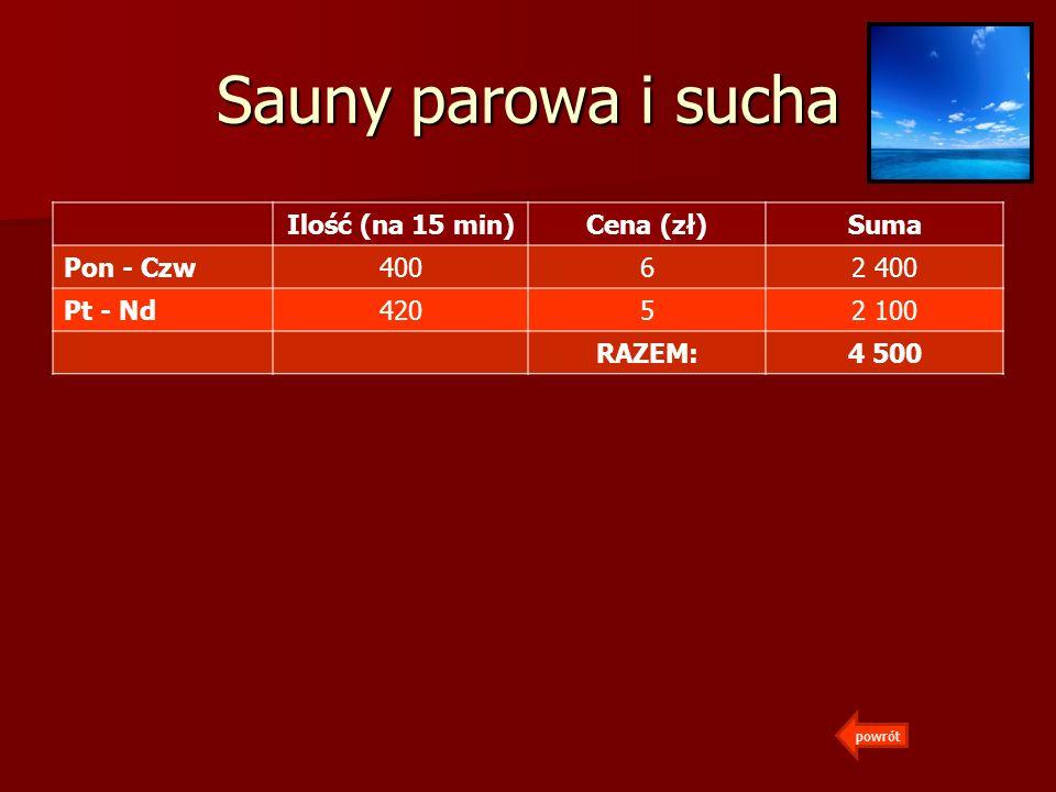 Sauny parowa i sucha Ilość (na 15 min) Cena (zł) Suma Pon - Czw 400 6