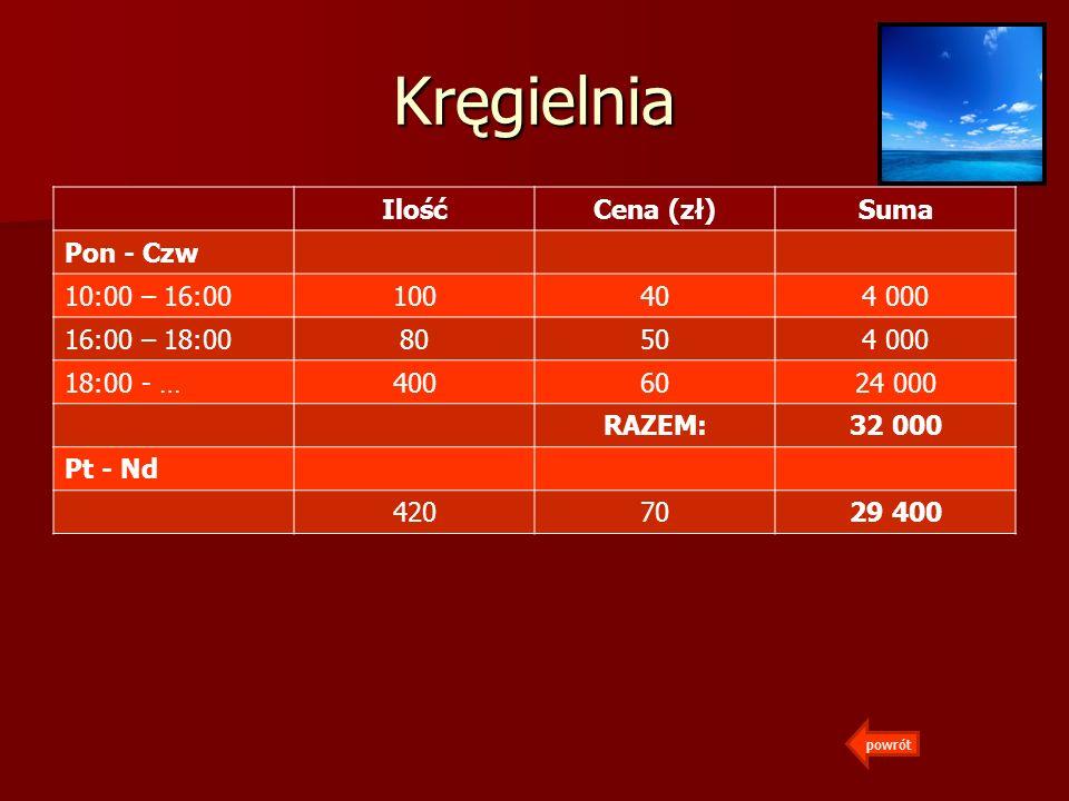 Kręgielnia Ilość Cena (zł) Suma Pon - Czw 10:00 – 16:00 100 40 4 000