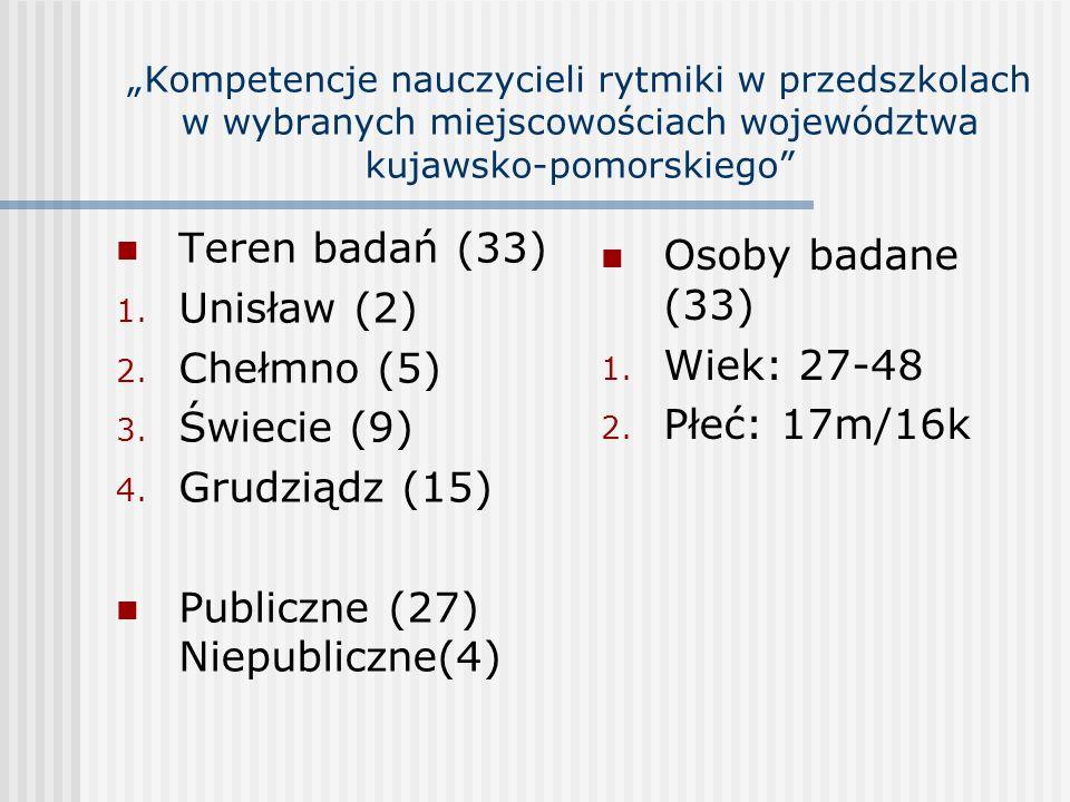 Publiczne (27) Niepubliczne(4) Osoby badane (33) Wiek: 27-48