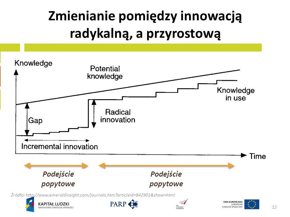 Zmienianie pomiędzy innowacją radykalną, a przyrostową