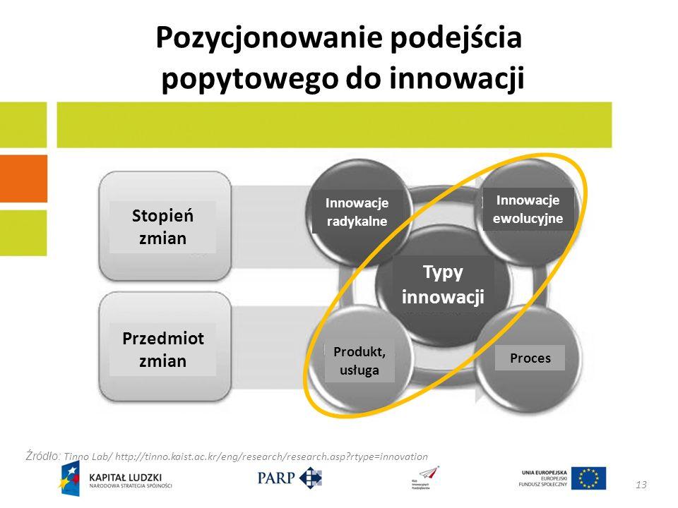 Pozycjonowanie podejścia popytowego do innowacji