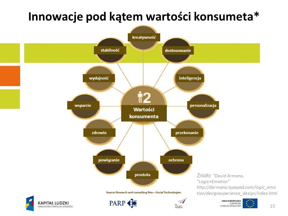 Innowacje pod kątem wartości konsumeta*