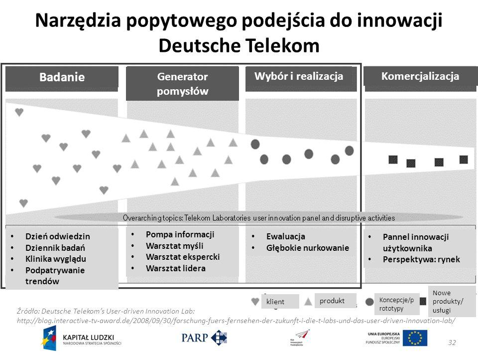Narzędzia popytowego podejścia do innowacji Deutsche Telekom