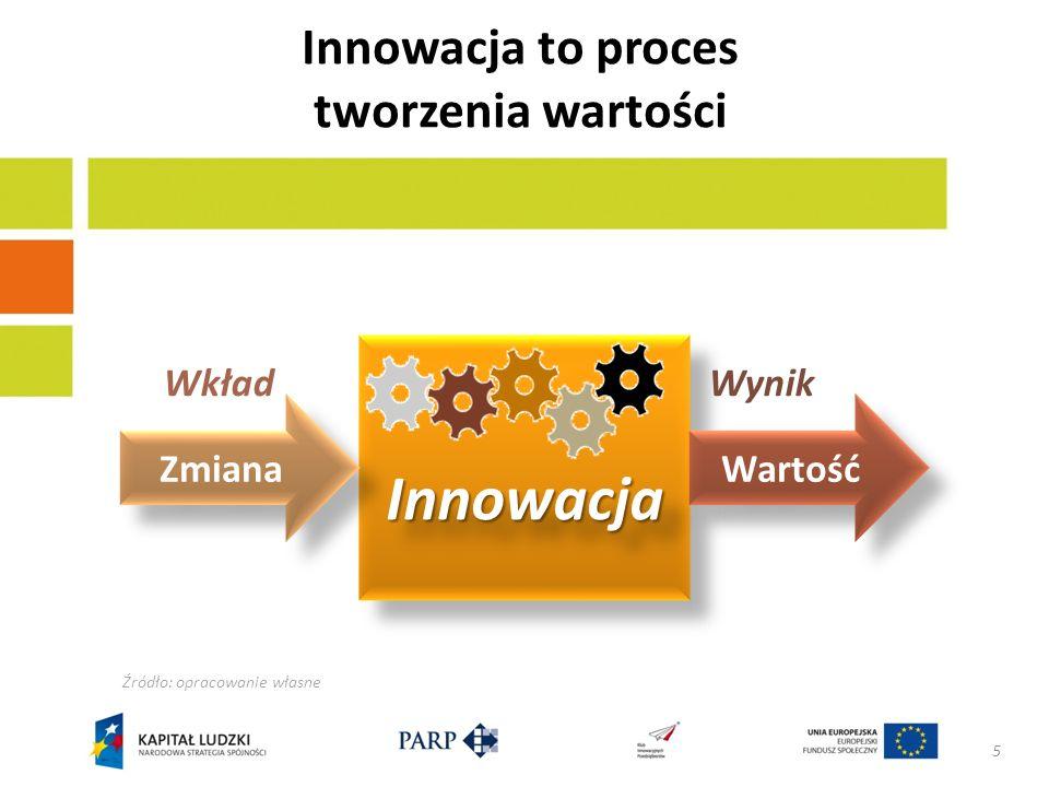 Innowacja to proces tworzenia wartości