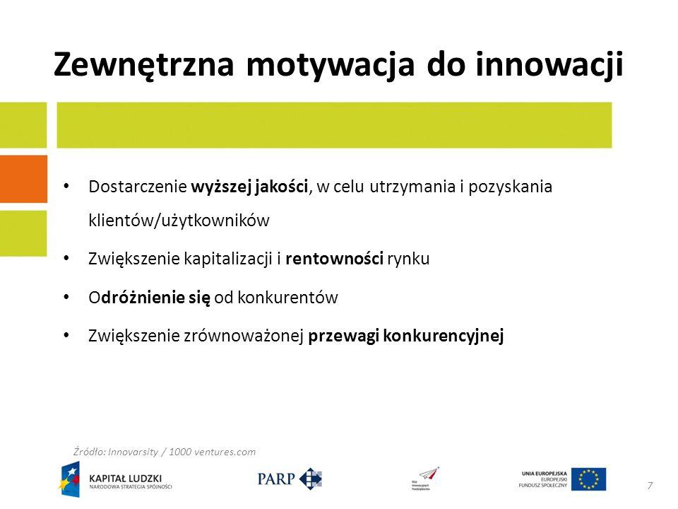Zewnętrzna motywacja do innowacji