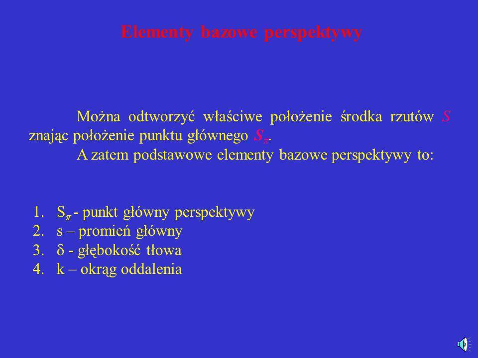 Elementy bazowe perspektywy