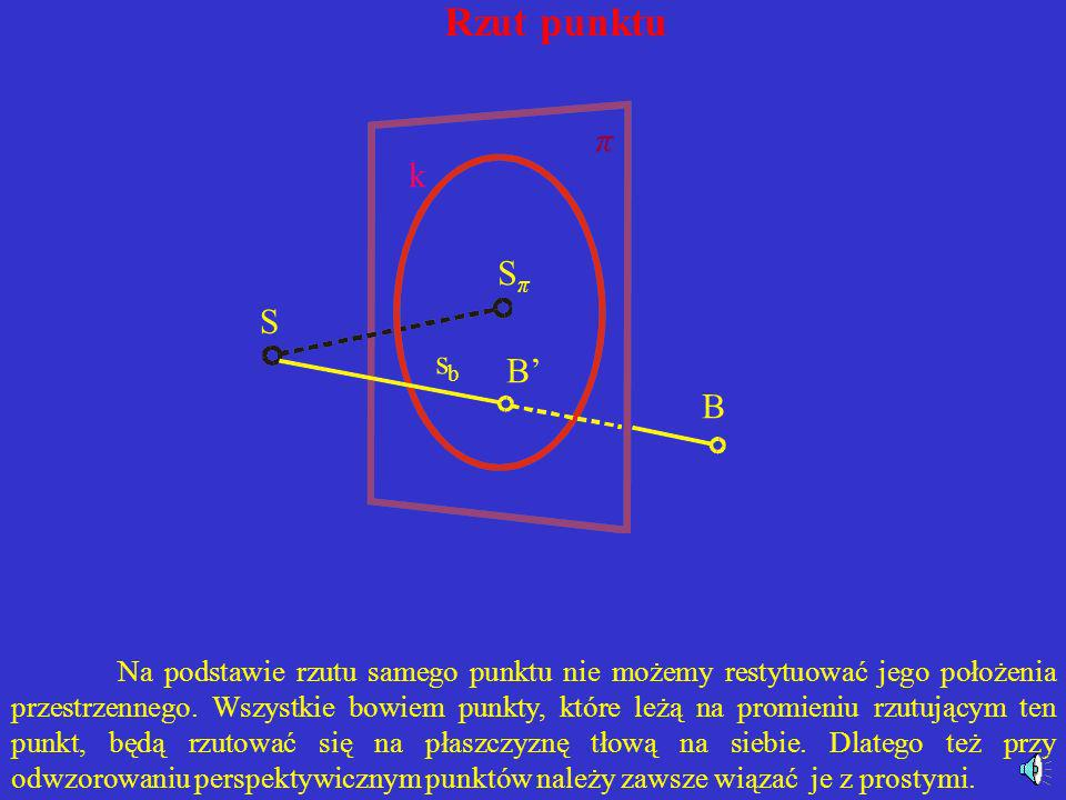 Rzut punktu π k Sπ S sb B' B