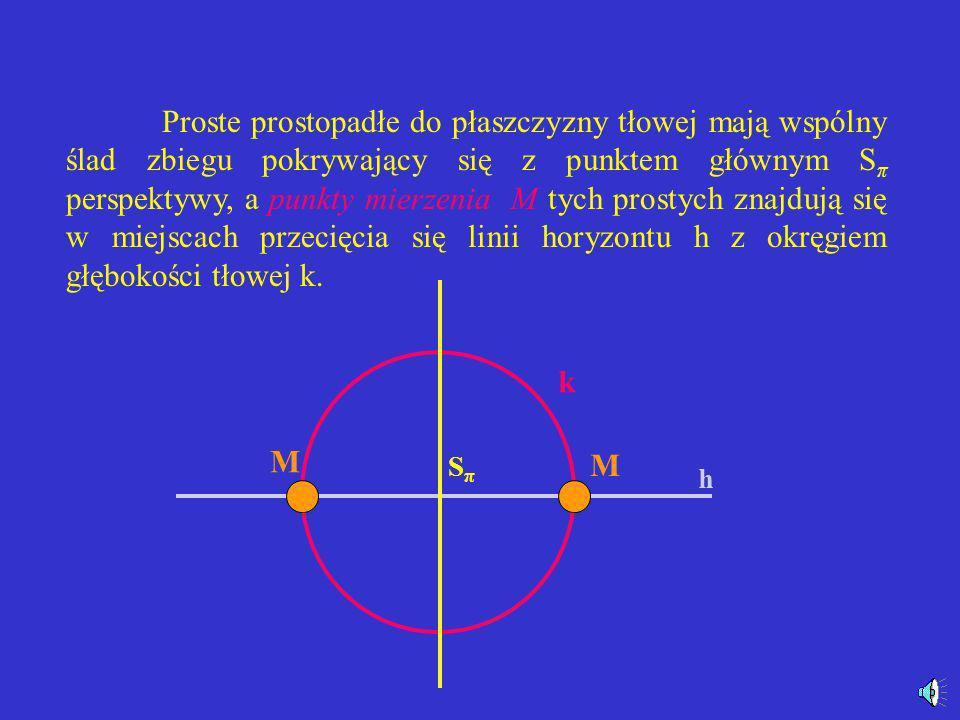 Proste prostopadłe do płaszczyzny tłowej mają wspólny ślad zbiegu pokrywający się z punktem głównym Sπ perspektywy, a punkty mierzenia M tych prostych znajdują się w miejscach przecięcia się linii horyzontu h z okręgiem głębokości tłowej k.