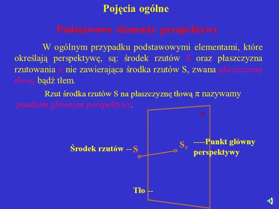 Podstawowe elementy perspektywy