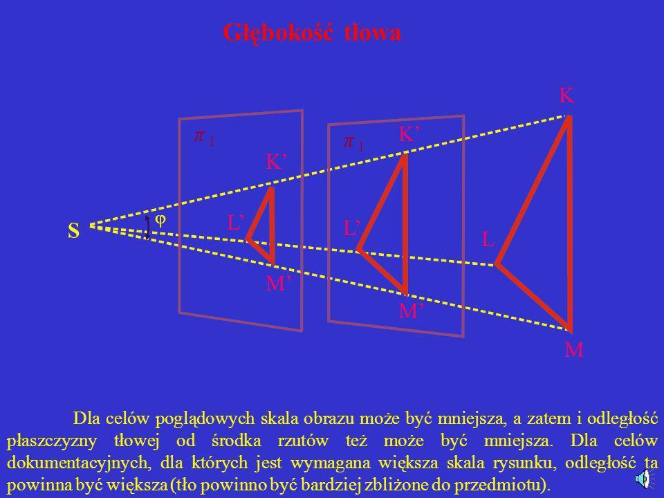 Głębokość tłowa K π 1 K' π 1 K' L' S L' L M' M' M 