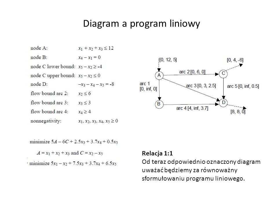 Diagram a program liniowy