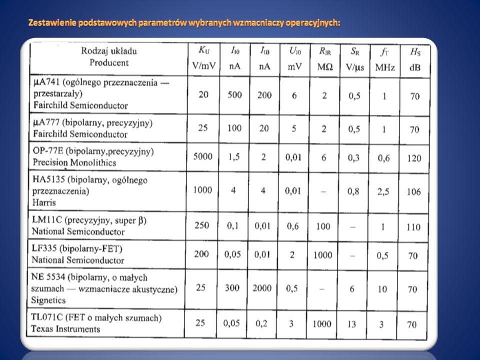 Zestawienie podstawowych parametrów wybranych wzmacniaczy operacyjnych: