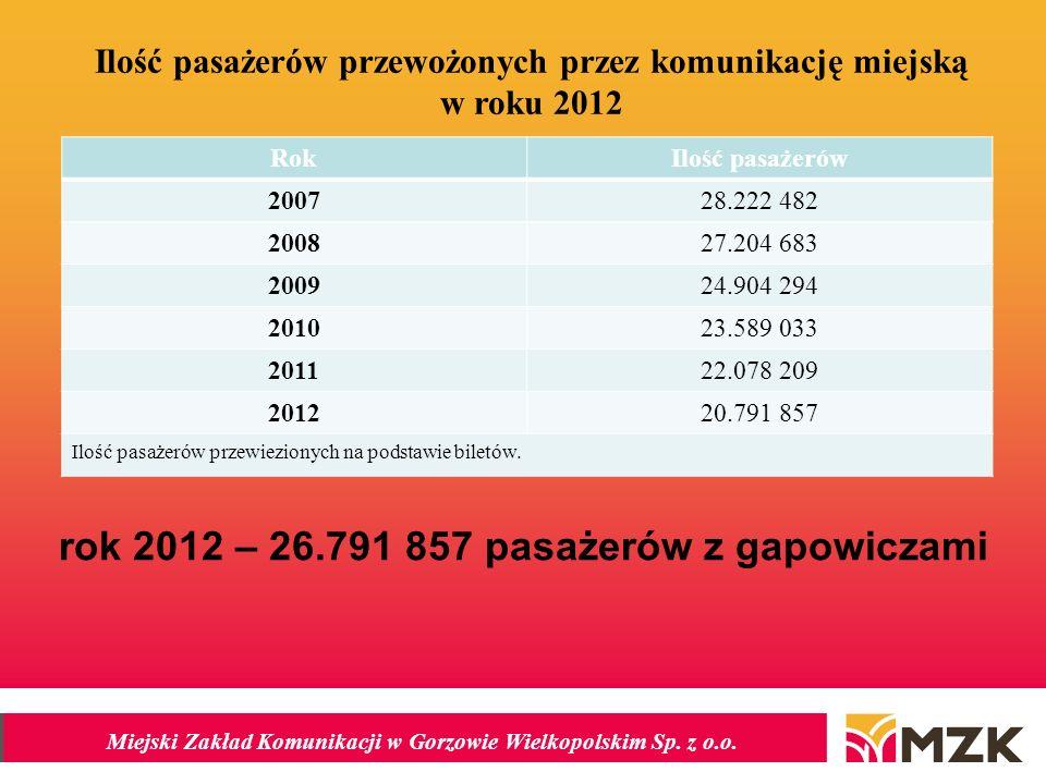 rok 2012 – 26.791 857 pasażerów z gapowiczami