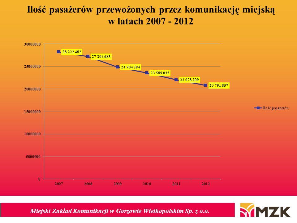 Ilość pasażerów przewożonych przez komunikację miejską w latach 2007 - 2012