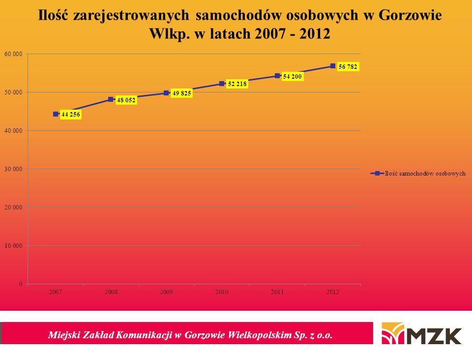 Ilość zarejestrowanych samochodów osobowych w Gorzowie Wlkp