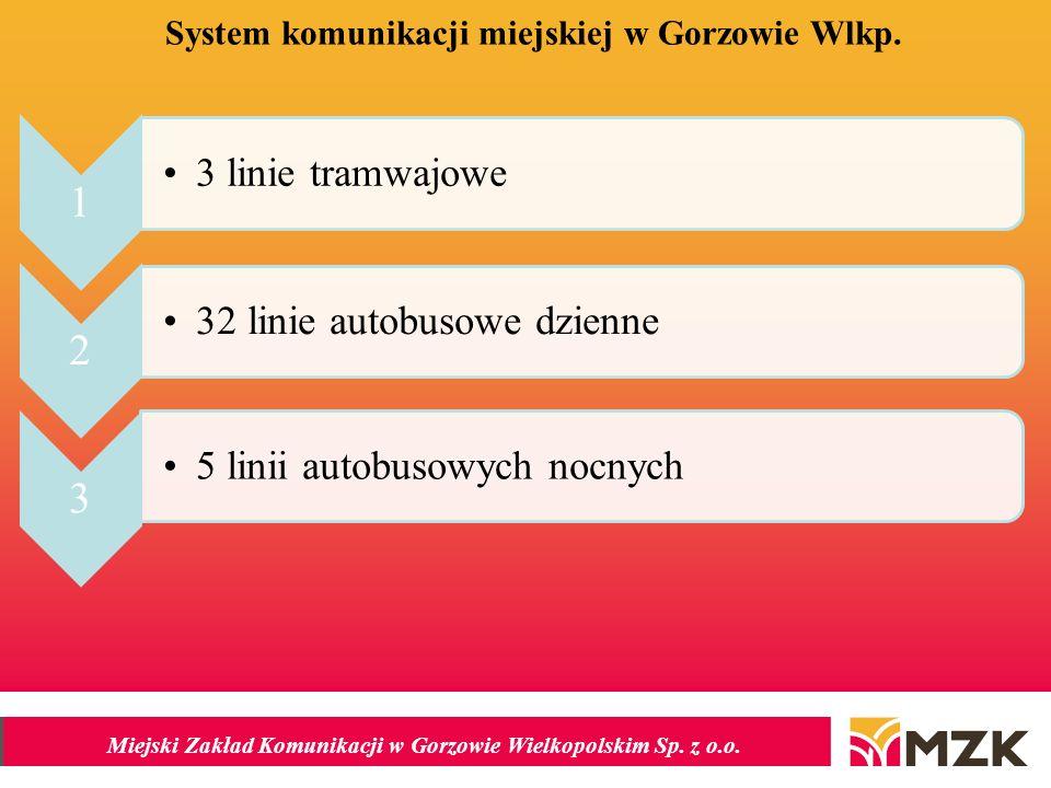 System komunikacji miejskiej w Gorzowie Wlkp.