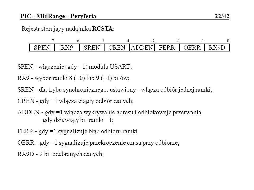 PIC - MidRange - Peryferia 22/42
