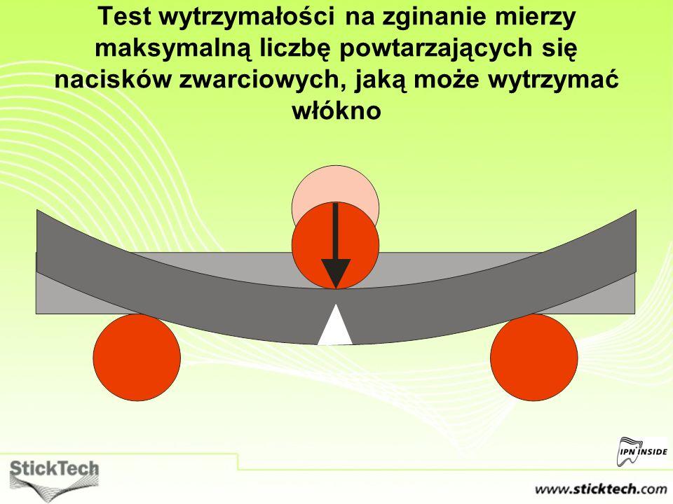 Test wytrzymałości na zginanie mierzy maksymalną liczbę powtarzających się nacisków zwarciowych, jaką może wytrzymać włókno