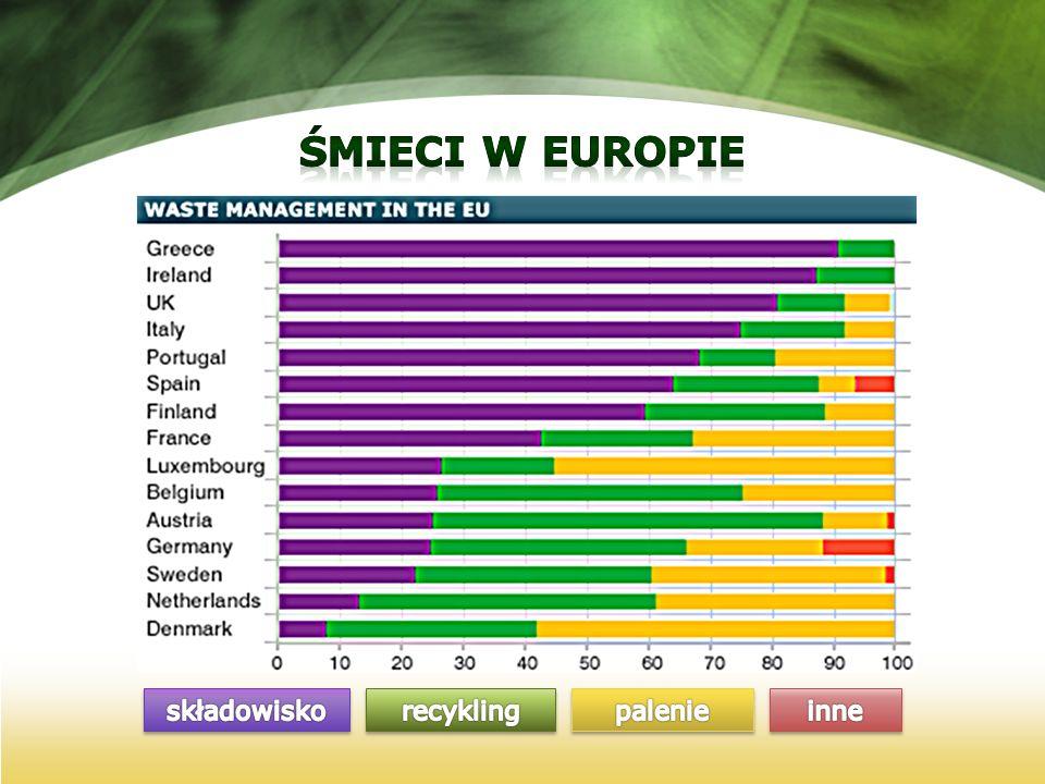 Śmieci w europie składowisko recykling palenie inne