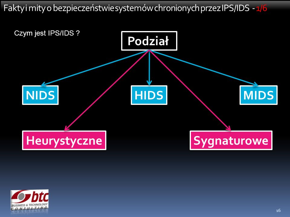 Podział Heurystyczne Sygnaturowe